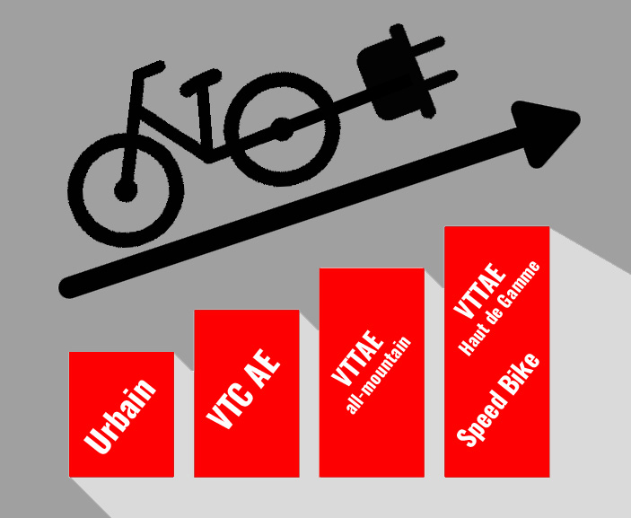 Prix des vélos électriques