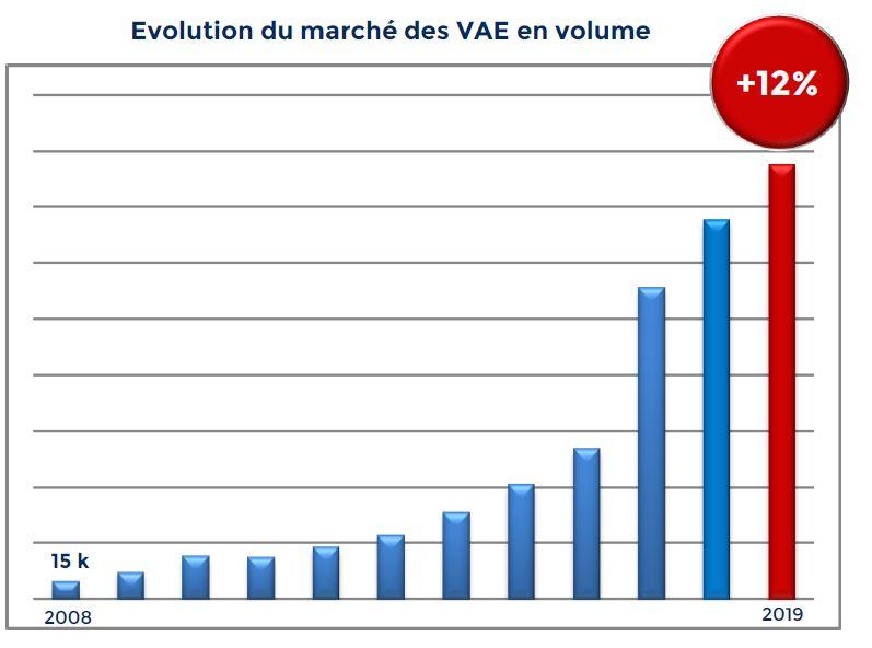 statistiques ventes vélo électrique 2020