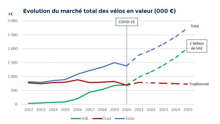 Projection ventes de vélos électriques pour 2025
