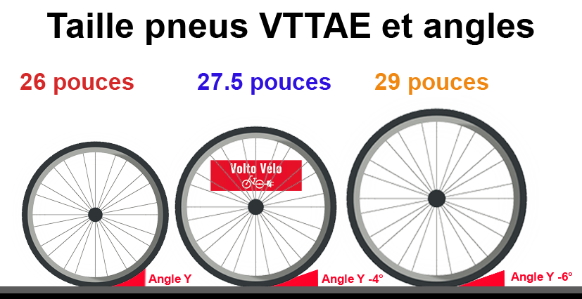 Taille des roues VTT électriques